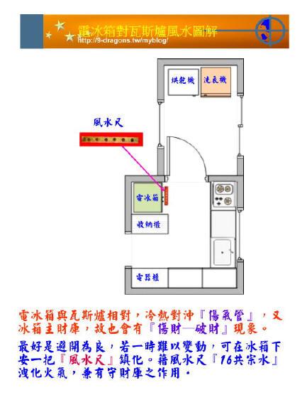 電冰箱對瓦斯爐風水圖解